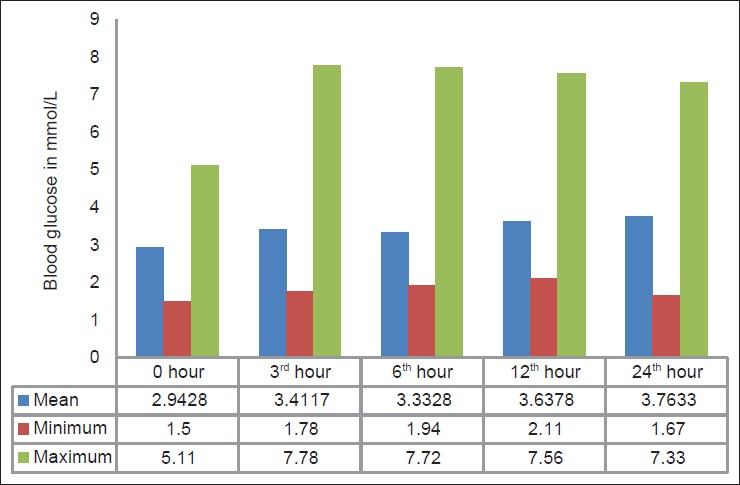 Figure 1 Blood Glucose Levels In Newborns At 5 Diffe Time Points N 100 Neonates