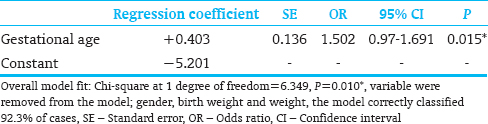 Table 3: Multiple logistic regression analysis study the joint effect of the risk factors (gestation age, gender, and birth weight) on the outcome (with skin lesion)