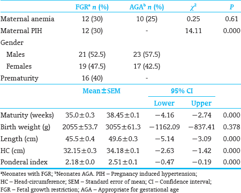 Table� 1: Demography of the study group and comparison of neonatal measurements