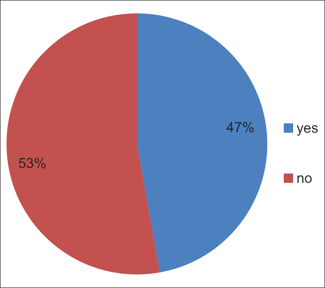 Figure 3: Proportion of neonates having respiratory distress