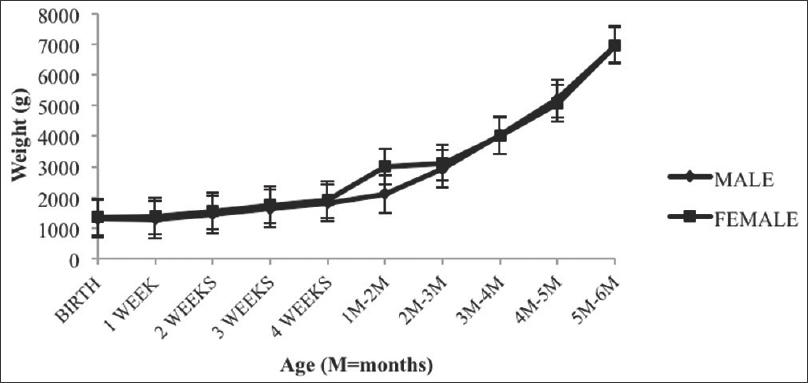 Figure 1: Growth in weight from birth to 6 months