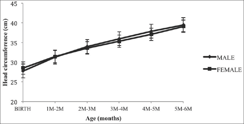Figure 3: Increase in head circumference from birth to 6 months