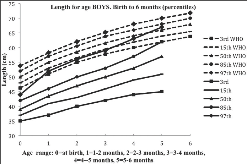 Figure 6: Growth in length of very low birth weight preterm compared to term babies (males)