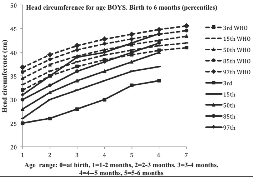 Evaluation Of Short Term Growth In Very Low Birth Weight Preterm
