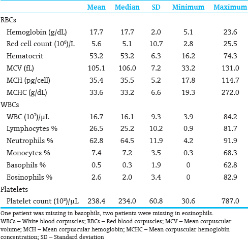 Table 1: Descriptive statistics of red blood corpuscle, white blood corpuscle, and platelet parameters (<i>n</i>=2162)