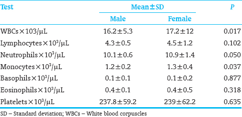 Table 2: Differential white blood corpuscles and platelets in males versus females