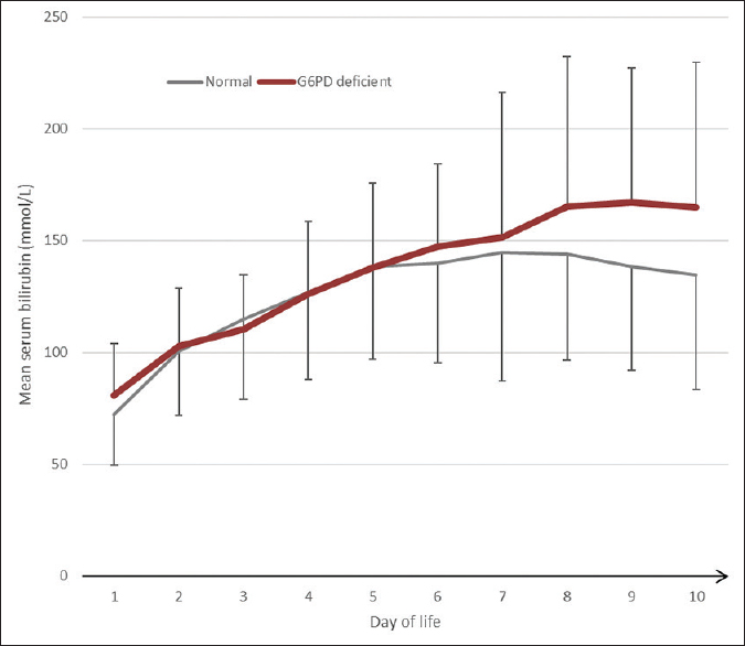 Figure 1: Mean serum bilirubin levels by glucose-6-phosphate dehydrogenase status. Error bars indicate 1 standard deviation (only one-sided error bars shown for clarity)