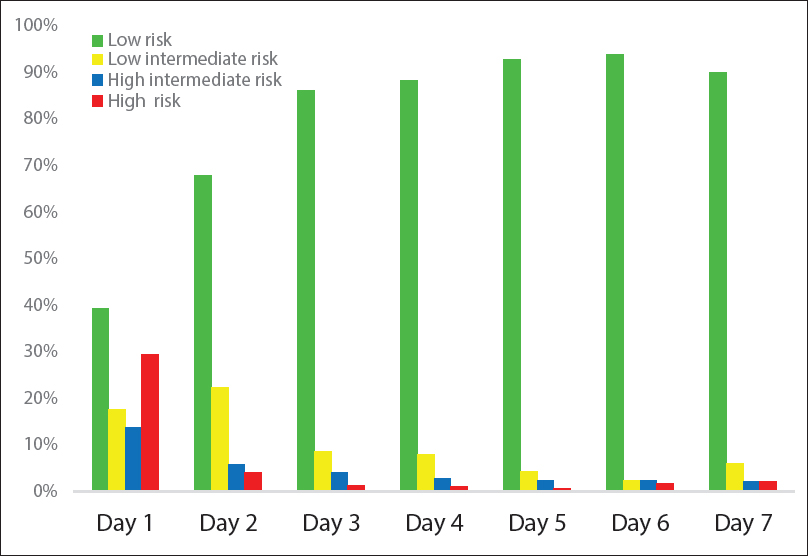 Figure 2: Percentage of cases in each risk group according to the day of presentation