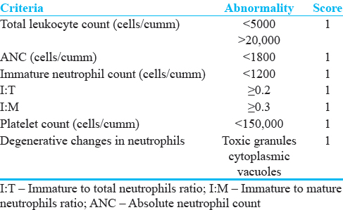 Role of hematological scoring system in diagnosis of