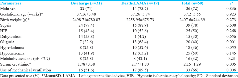 Table 3: Prognostic factors in neonate with acute kidney injury