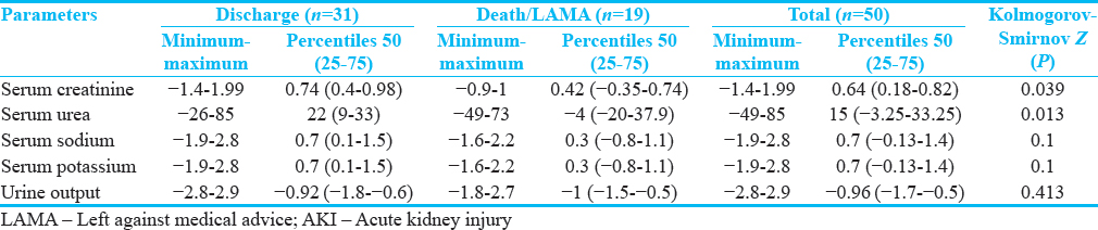 Prevalence and factors affecting prognosis in neonates with