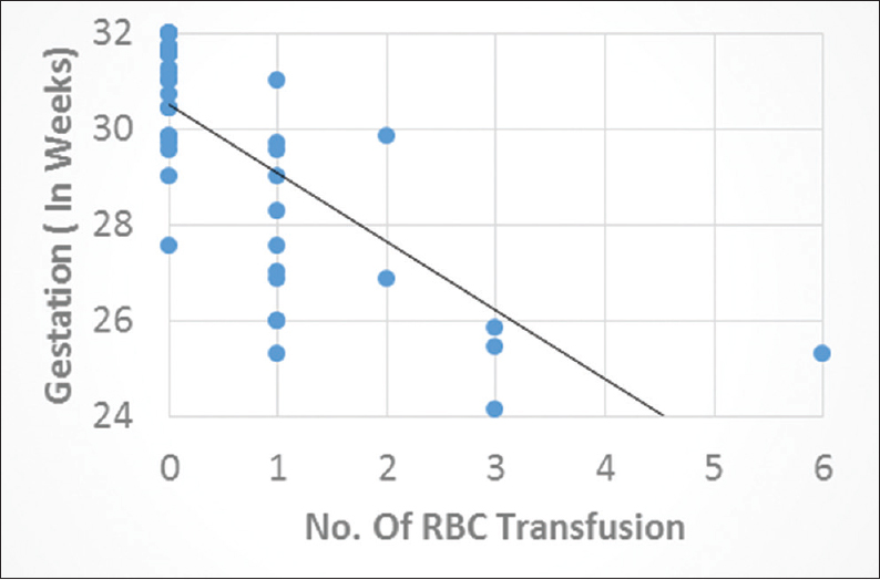 Figure 2: Gestation (in weeks) corresponding to the number of red blood cell transfusion