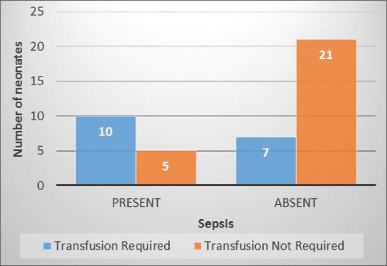 Figure 7: Neonates with sepsis requiring blood transfusion