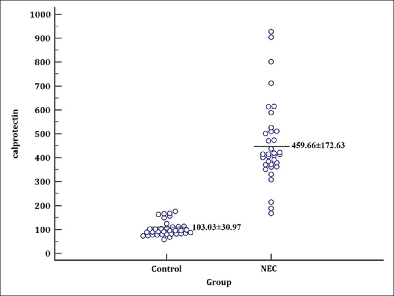 Figure 1: Dot plot of the calprotectin level in the two groups studied
