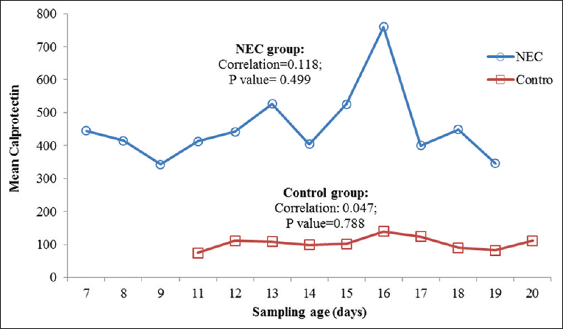 Figure 2: The mean of calprotectin level in the sampling age (day) in two groups