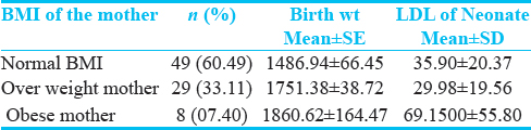 Table 2: Mean birth Weight and LDL of the neonates as per maternal BMI