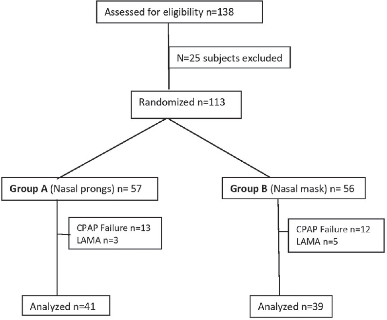 Figure 1: The figure shows the flowchart of the study. One hundred and thirty-eight candidates were assessed for eligibility, of which 25 were excluded and 113 candidates were randomized. In nasal prong (Group A) group, 57 candidates were taken and 56 in nasal mask (Group B) group. A total of 41 candidates in Group A and 39 in Group B were selected after excluding those who had continuous positive airway pressure failure and who could not complete the study