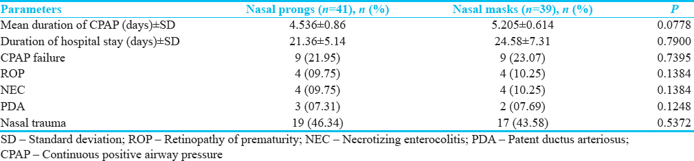 Table 2: Comparison of outcomes during continuous positive airway pressure therapy