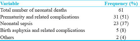 Table 6: Relative distribution of various etiologies for neonatal death