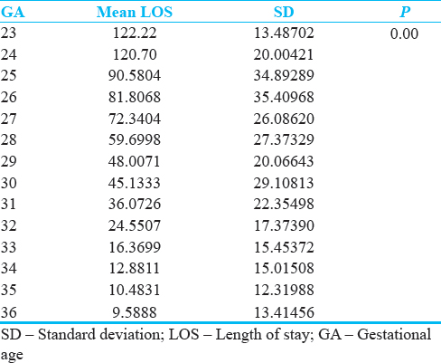 Table 2: Mean length of stay according to gestational age