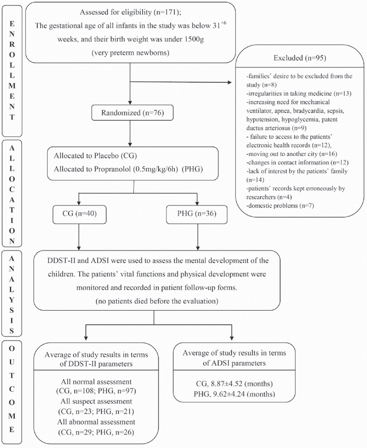 Figure 1: Consolidated standards of reporting trials flow diagram, enrollment, randomization, and analysis of the 171 study very preterm infants