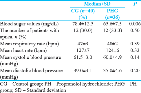 Table 2: Vital functions of patients during propranolol hydrochloride treatment