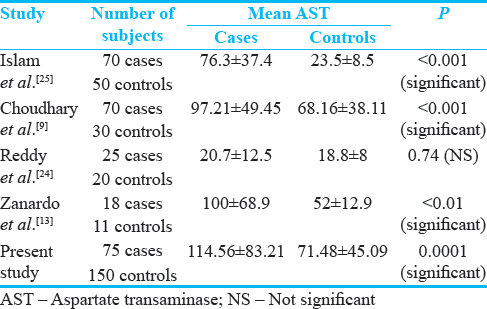 Table 7: Various studies depicting the difference in mean aspartate transaminase between asphyxiated neonates and healthy controls