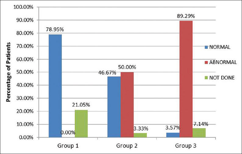 Figure 2: Brainstem-Evoked Response Audiometry in different study groups