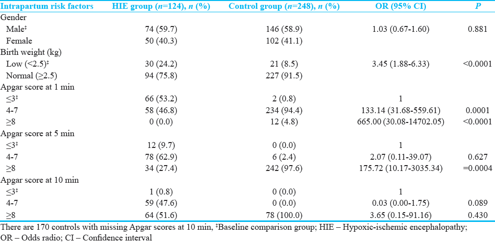 Table 5: Neonatal hypoxic-ischemic encephalopathy risk factors among hypoxic-ischemic encephalopathy cases compared with those in the control