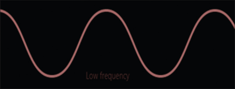 Figure 3: Low-frequency wave