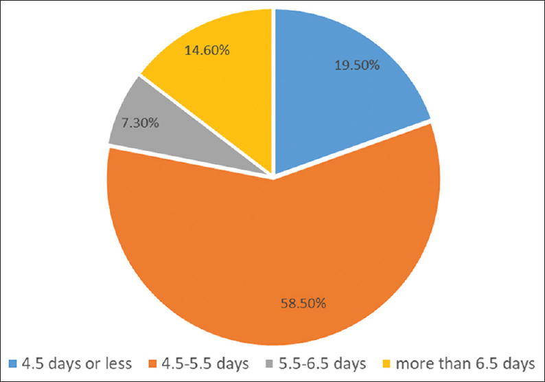 Figure 5: Total duration of hospital stay (includes 3.5 days of therapeutic hypothermia treatment) in babies who were successfully cooled and discharged